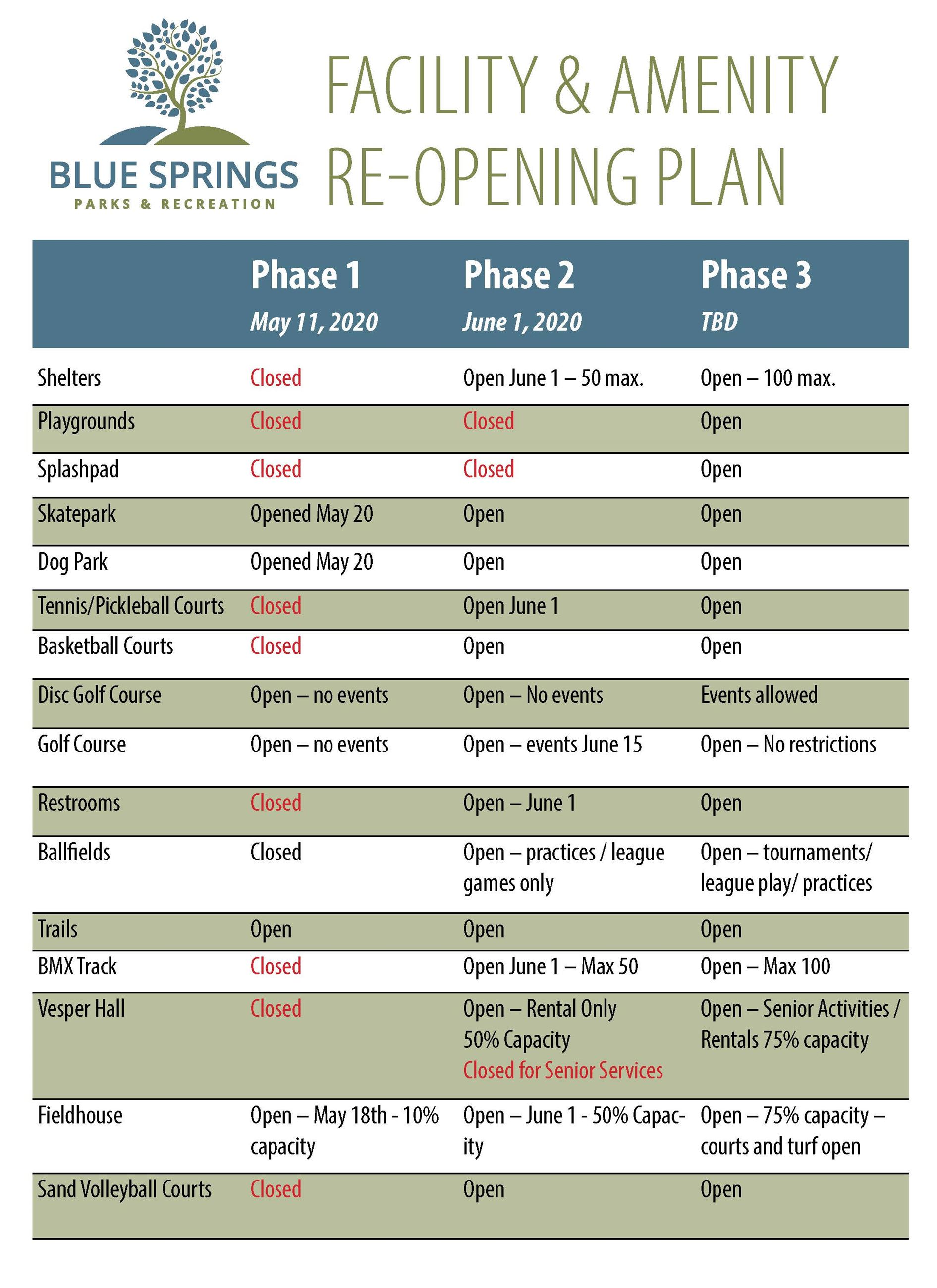 Parks Re-opening plan graphic
